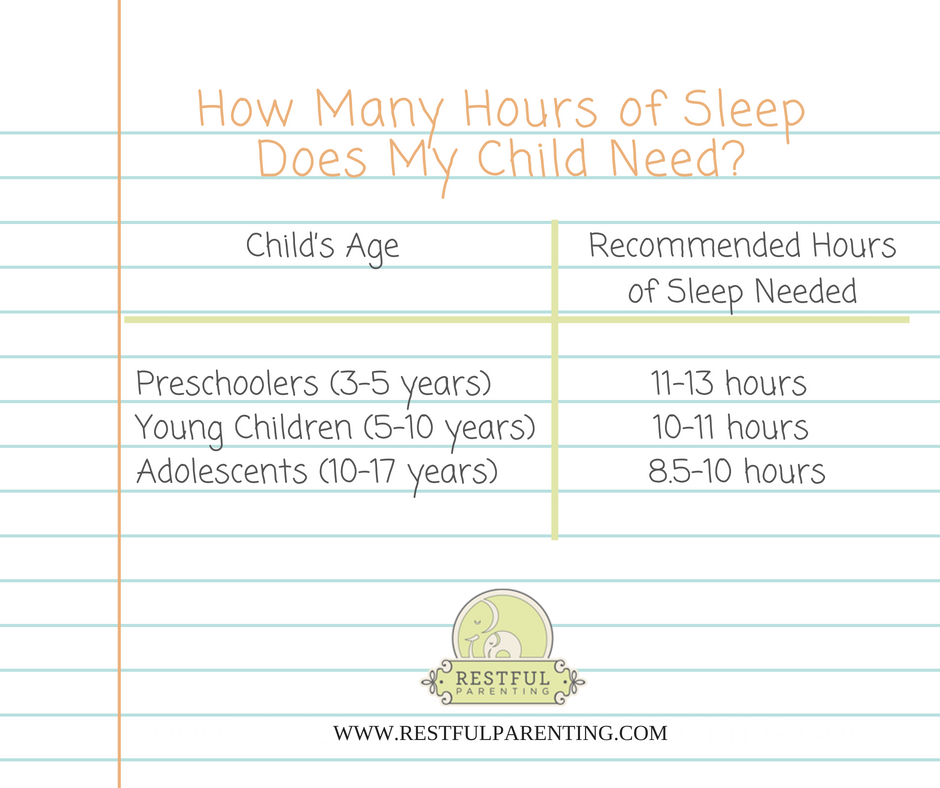 How many hours of sleep does your child need? Recommended # of hours of sleep needed